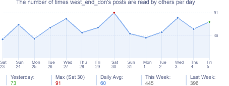 How many times west_end_don's posts are read daily