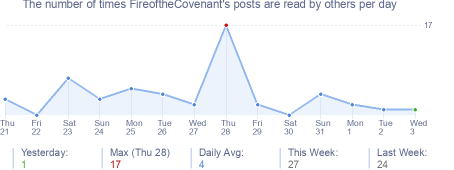 How many times FireoftheCovenant's posts are read daily
