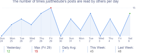 How many times justthedude's posts are read daily