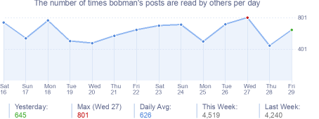 How many times bobman's posts are read daily