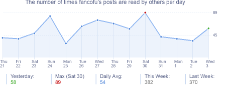 How many times fancofu's posts are read daily