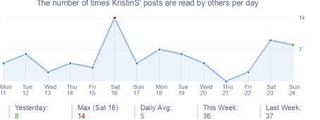 How many times KristinS's posts are read daily