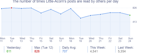 How many times Little-Acorn's posts are read daily