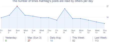 How many times KatWag's posts are read daily