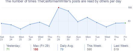 How many times TheCalifornianWriter's posts are read daily