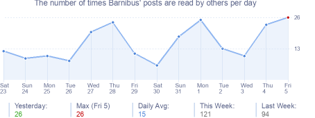 How many times Barnibus's posts are read daily