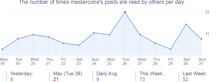 How many times mastercone's posts are read daily