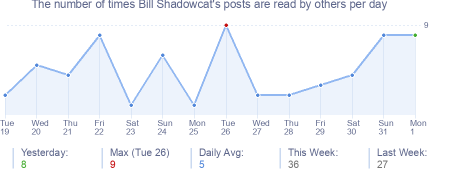 How many times Bill Shadowcat's posts are read daily