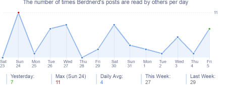 How many times Berdnerd's posts are read daily