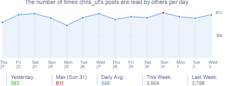 How many times chris_ut's posts are read daily