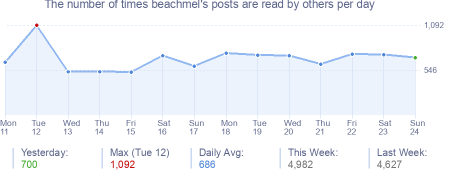 How many times beachmel's posts are read daily