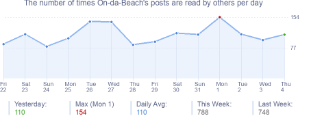 How many times On-da-Beach's posts are read daily