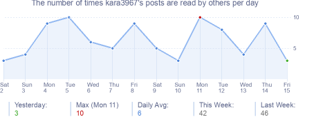 How many times kara3967's posts are read daily
