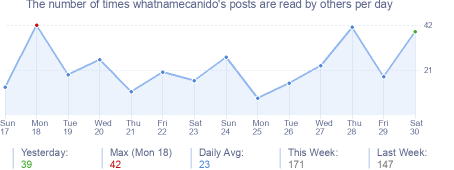 How many times whatnamecanido's posts are read daily