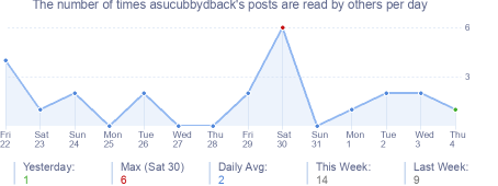 How many times asucubbydback's posts are read daily