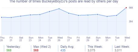 How many times BuckeyeBoyDJ's posts are read daily