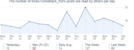 How many times ComeBack_Kid's posts are read daily