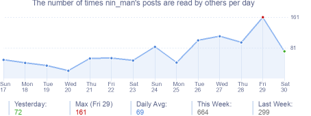 How many times nin_man's posts are read daily