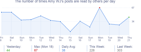 How many times Amy WJ's posts are read daily