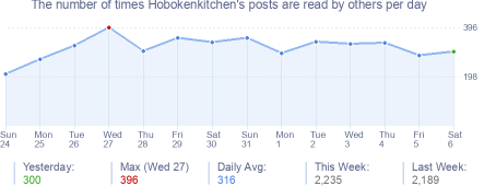How many times Hobokenkitchen's posts are read daily