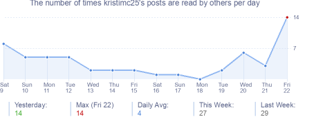 How many times kristimc25's posts are read daily