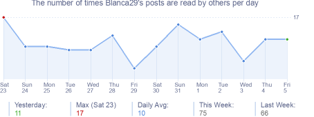 How many times Blanca29's posts are read daily