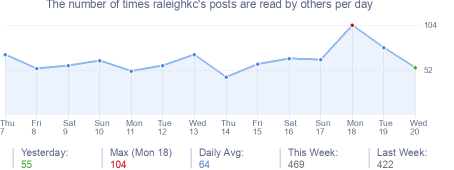 How many times raleighkc's posts are read daily