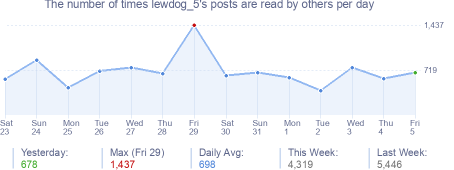 How many times lewdog_5's posts are read daily
