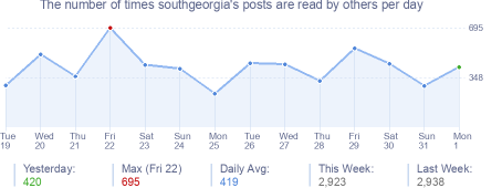 How many times southgeorgia's posts are read daily
