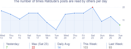 How many times Ratdude's posts are read daily