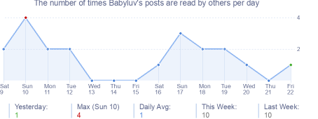 How many times Babyluv's posts are read daily