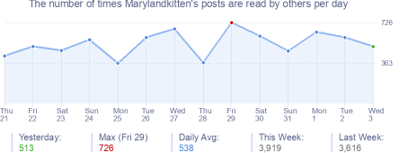 How many times Marylandkitten's posts are read daily