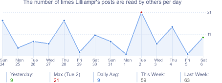 How many times Lilliampr's posts are read daily
