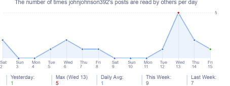 How many times johnjohnson392's posts are read daily