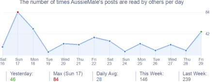How many times AussieMale's posts are read daily