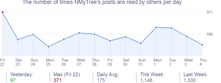 How many times NMyTree's posts are read daily