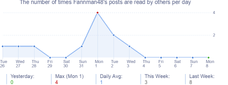 How many times Fannman48's posts are read daily