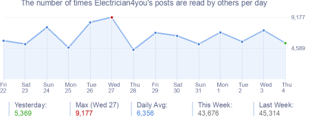 How many times Electrician4you's posts are read daily