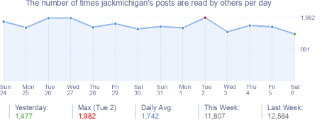 How many times jackmichigan's posts are read daily