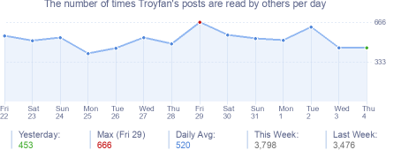 How many times Troyfan's posts are read daily