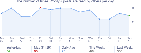 How many times Wordy's posts are read daily