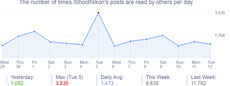 How many times IShootNikon's posts are read daily
