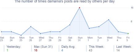 How many times damania's posts are read daily