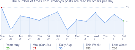 How many times corduroyboy's posts are read daily