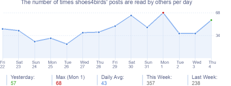 How many times shoes4birds's posts are read daily