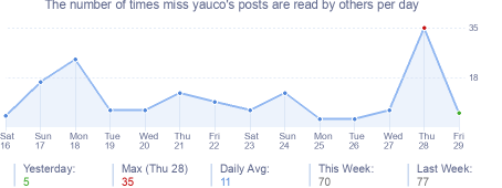 How many times miss yauco's posts are read daily
