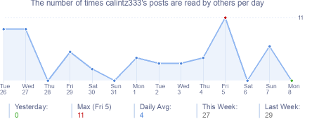 How many times calintz333's posts are read daily