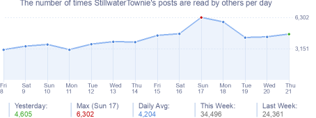 How many times StillwaterTownie's posts are read daily