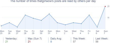How many times thatgirlwow's posts are read daily