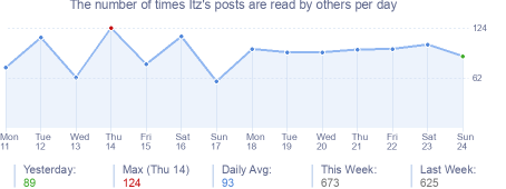 How many times Itz's posts are read daily